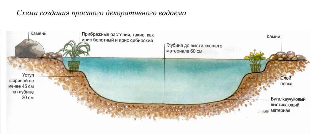 Фонтаны и водоемы схема