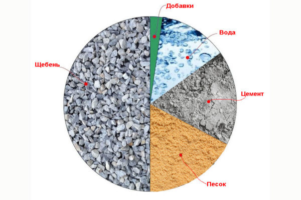 Характеристики и пропорции бетона марки М200.