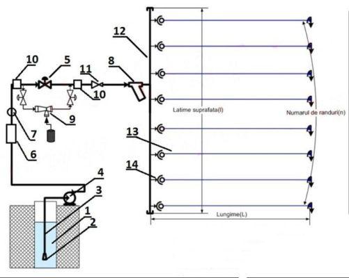 Виды систем капельного полива