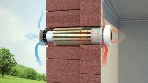 Вентиляция в вашем доме - рекомендации