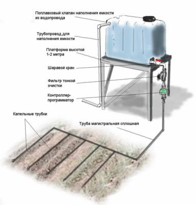 Устройство летнего водопровода на даче
