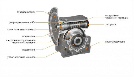Мотор-редукторы: подбор крутящего момента