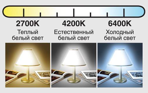 Светодиодное освещение - как выбрать подходящее?