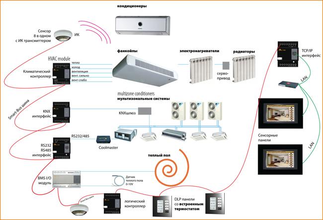 Сплит-системы для отопления и кондиционирования